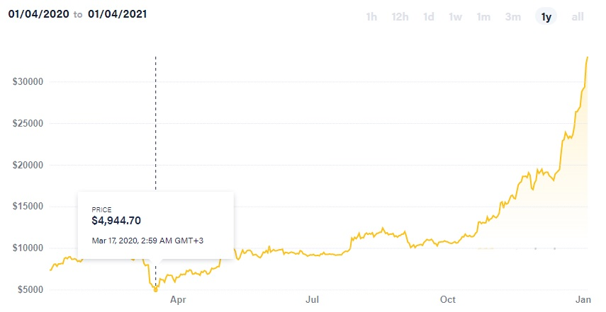 Is bitcoin a good investment? Chart 2020