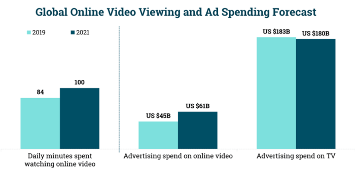 Global online Video viewing and spending forecast 2021