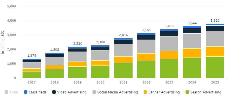 chart of ad spending statistics in India per year
